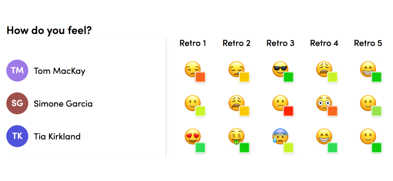 You can analyse trends from multiple retrospectives