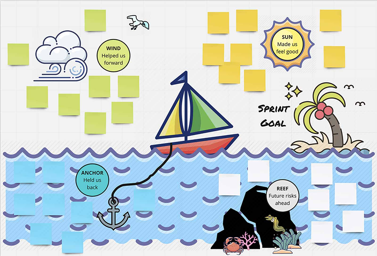 A beautiful sailboat template for a creative whiteboard retrospectives